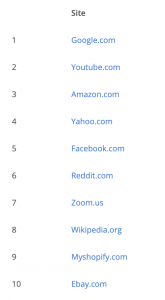 A list of the top 10 websites in the US based on traffic