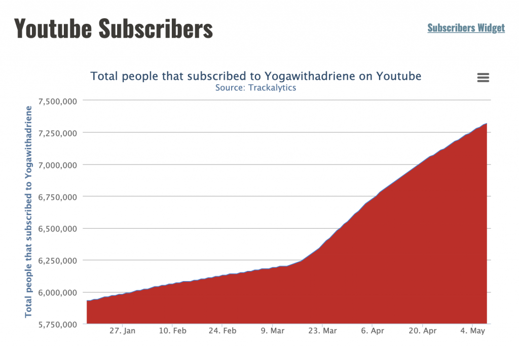 Graph showing the rise in number of followers for YogawithAdriene YouTube channel.
